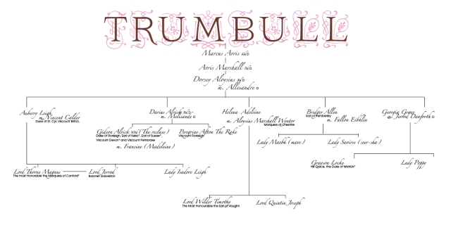The family tree of the house of Trumbull, The Rake And The Recluse, Gideon, Perry